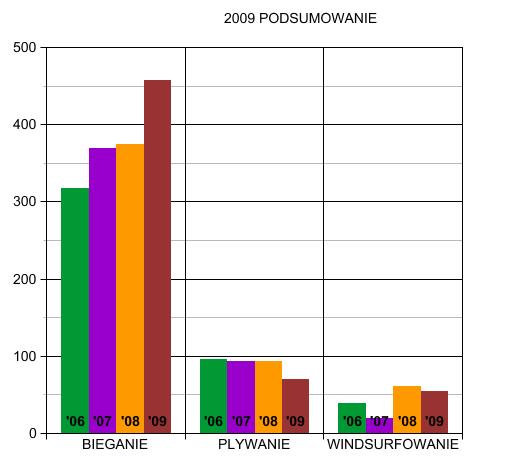 2009GRAF
