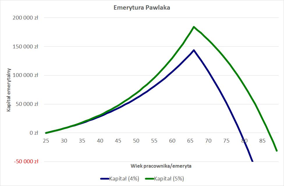emerytura-pawlaka