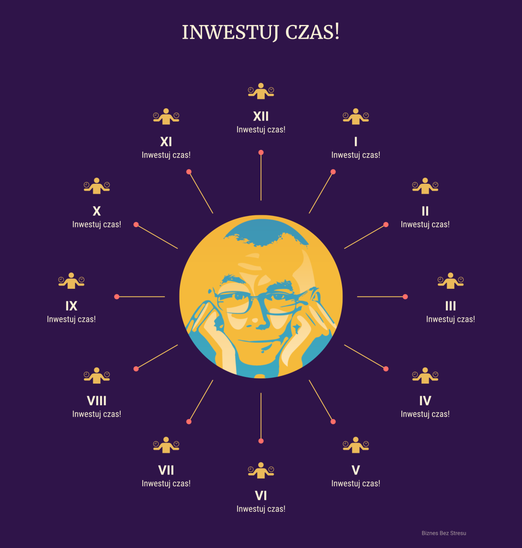INW-CZAS